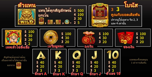 god of wealth payout rates